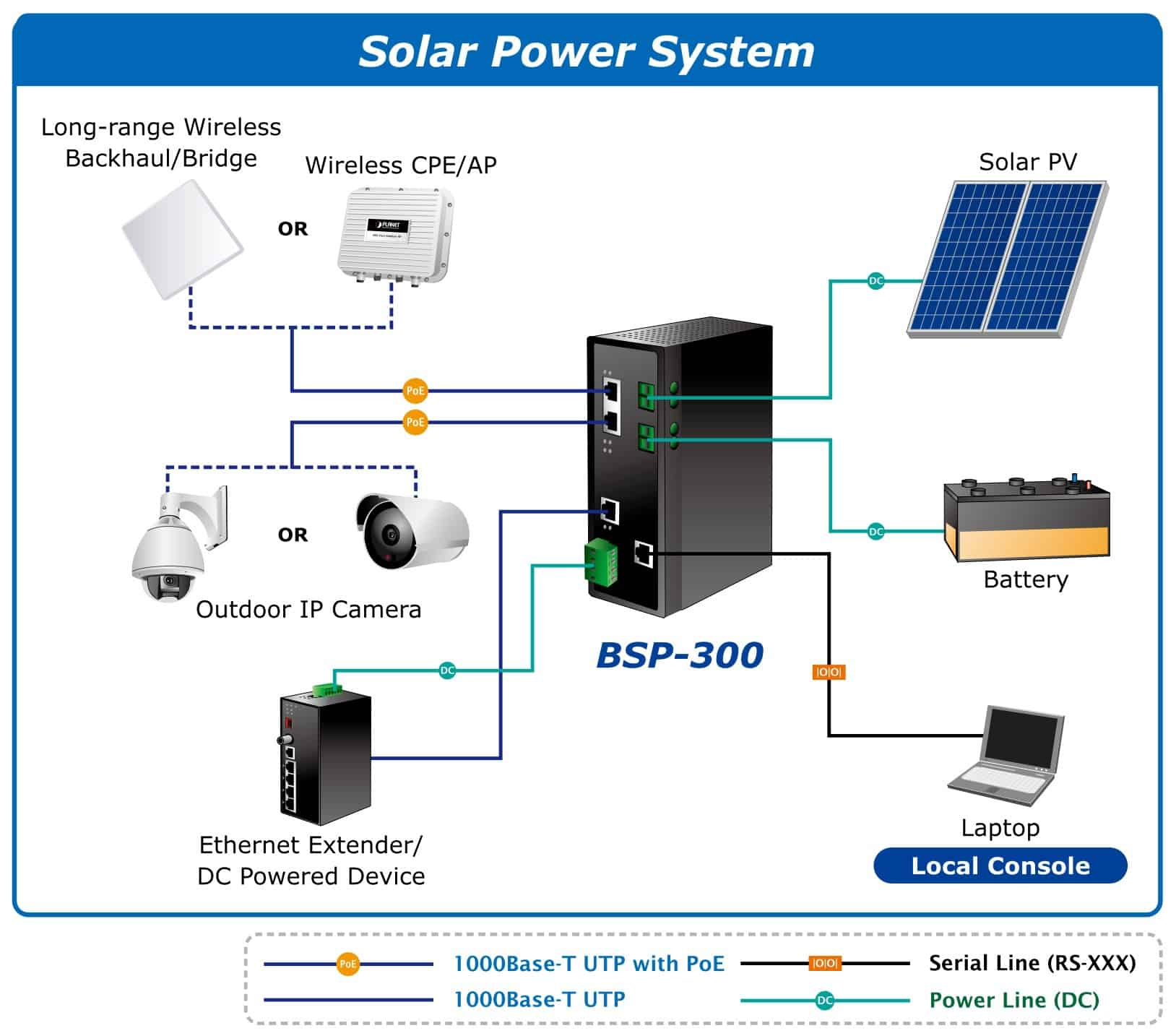 Schema Cablaggio Cavo Lan : Switch lan industriali alimentati con pannelli fotovoltaici