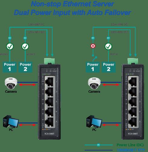 Switch industriale IGS-500T, Schema elettrico con collegamento a due alimentatori Power1 e power 2 , se uno dei due andasse in avaria, il secondo alimentatore assicurerebbe il funzionamento